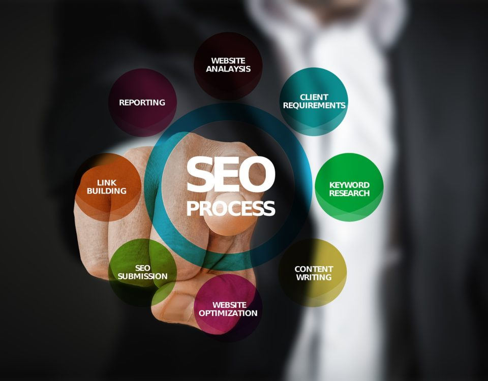 What SEO Packages Are Available in Ireland